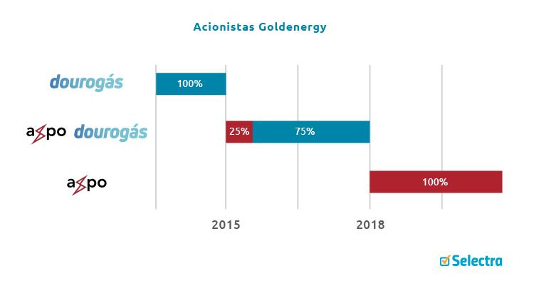 acionistas Goldenergy